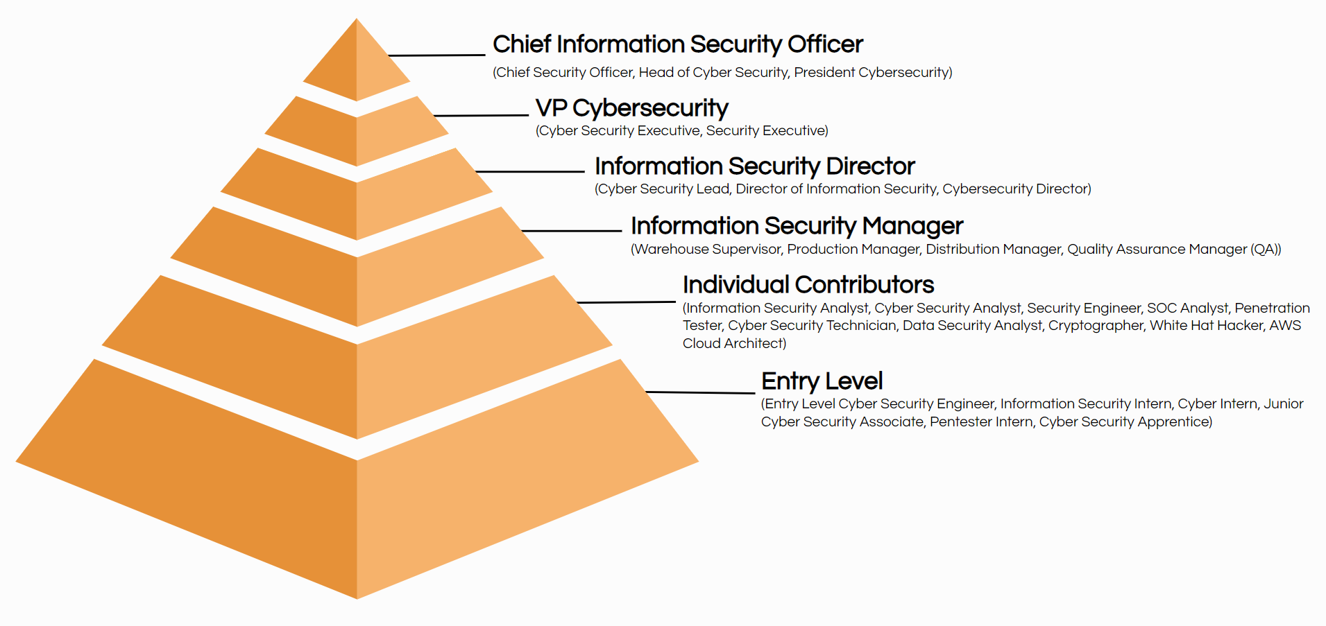 cybersecurity job titles hierarchy