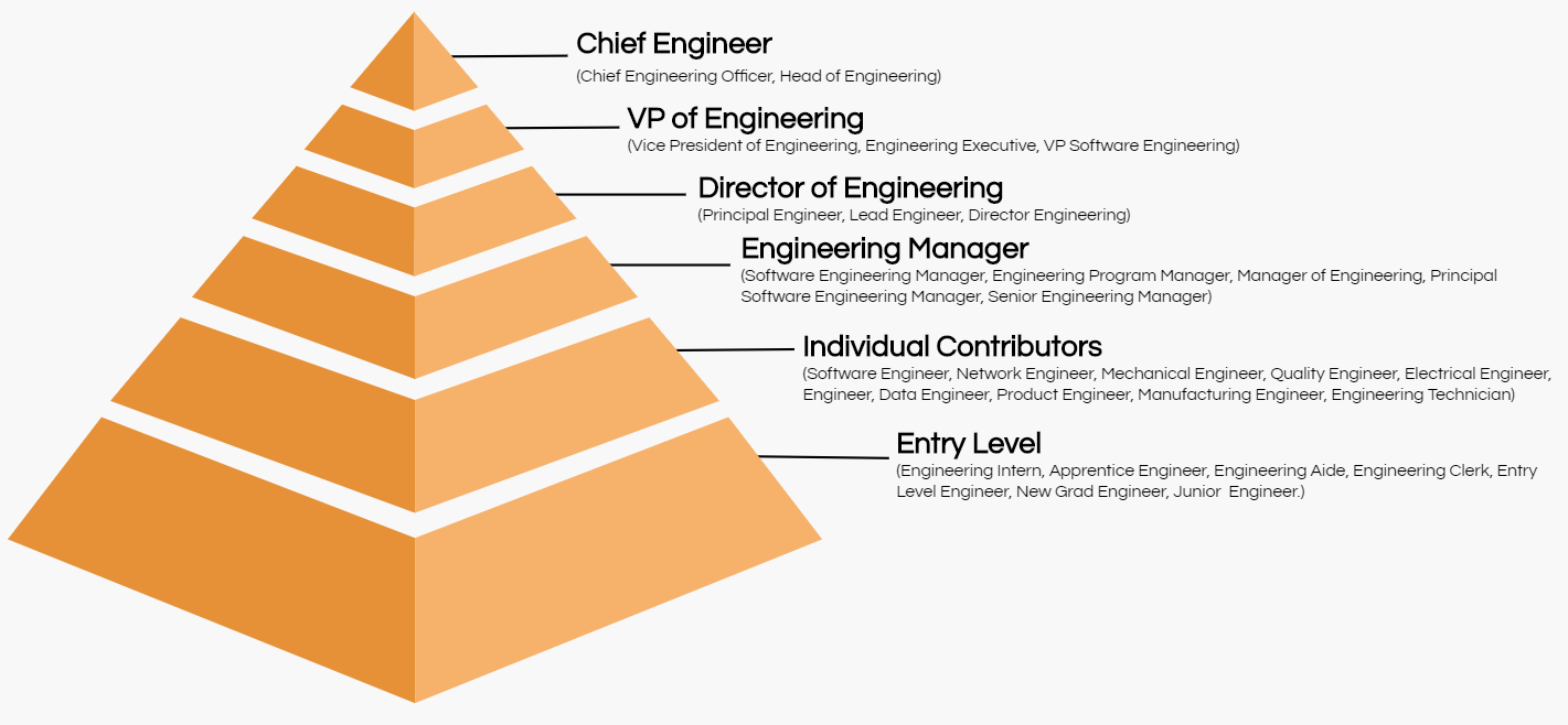engineering job title hierarchy