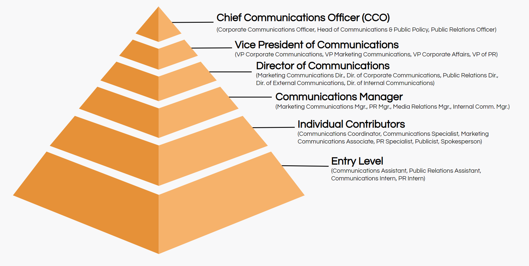 communications job titles hierarchy