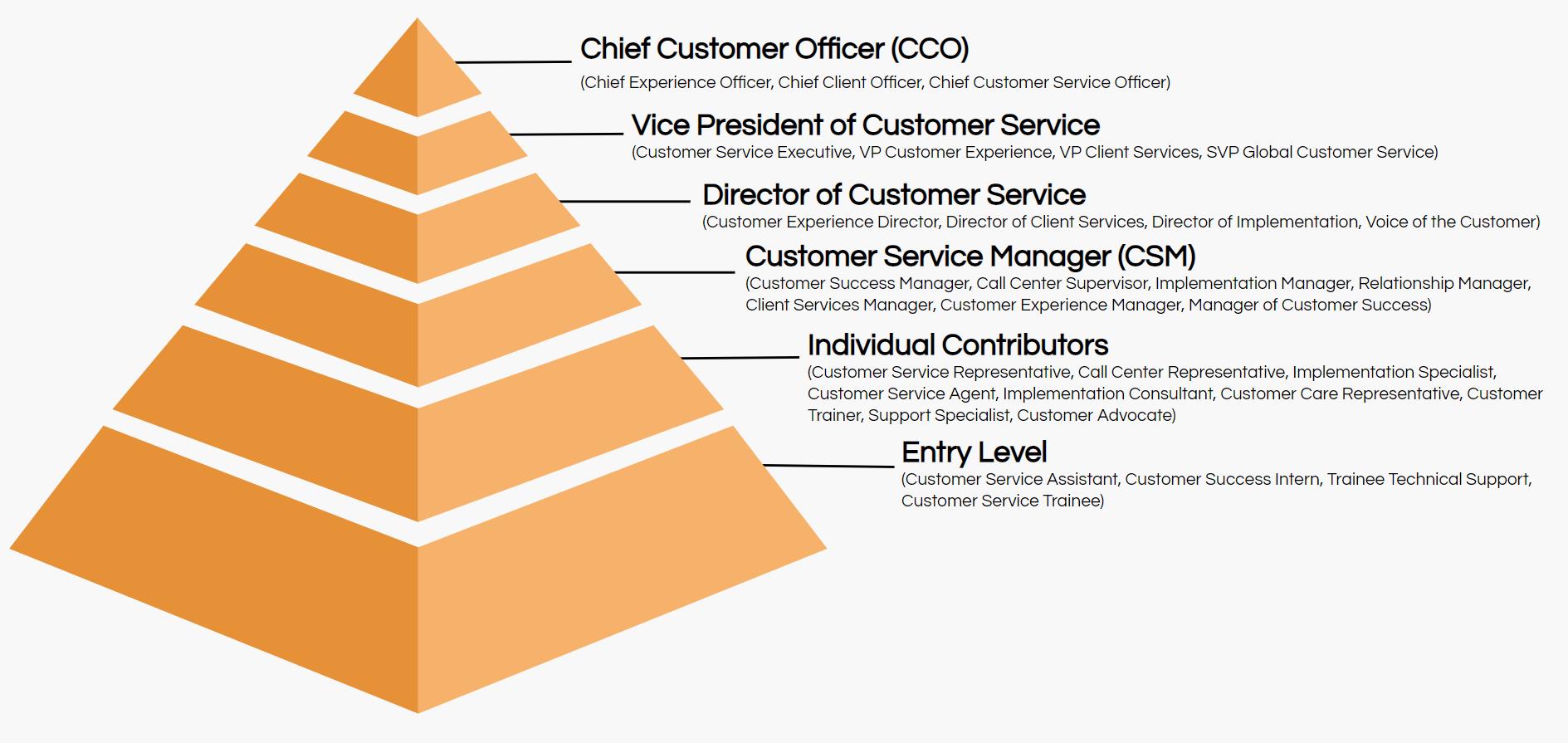 customer service job titles hierarchy