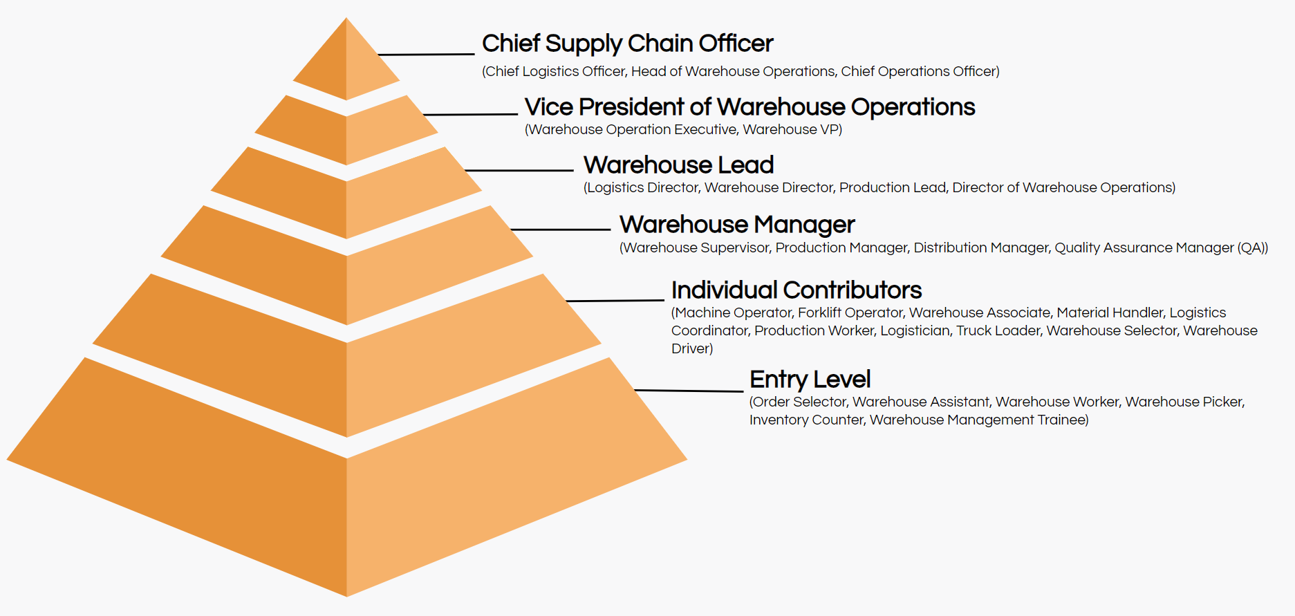 warehouse job titles hierarchy