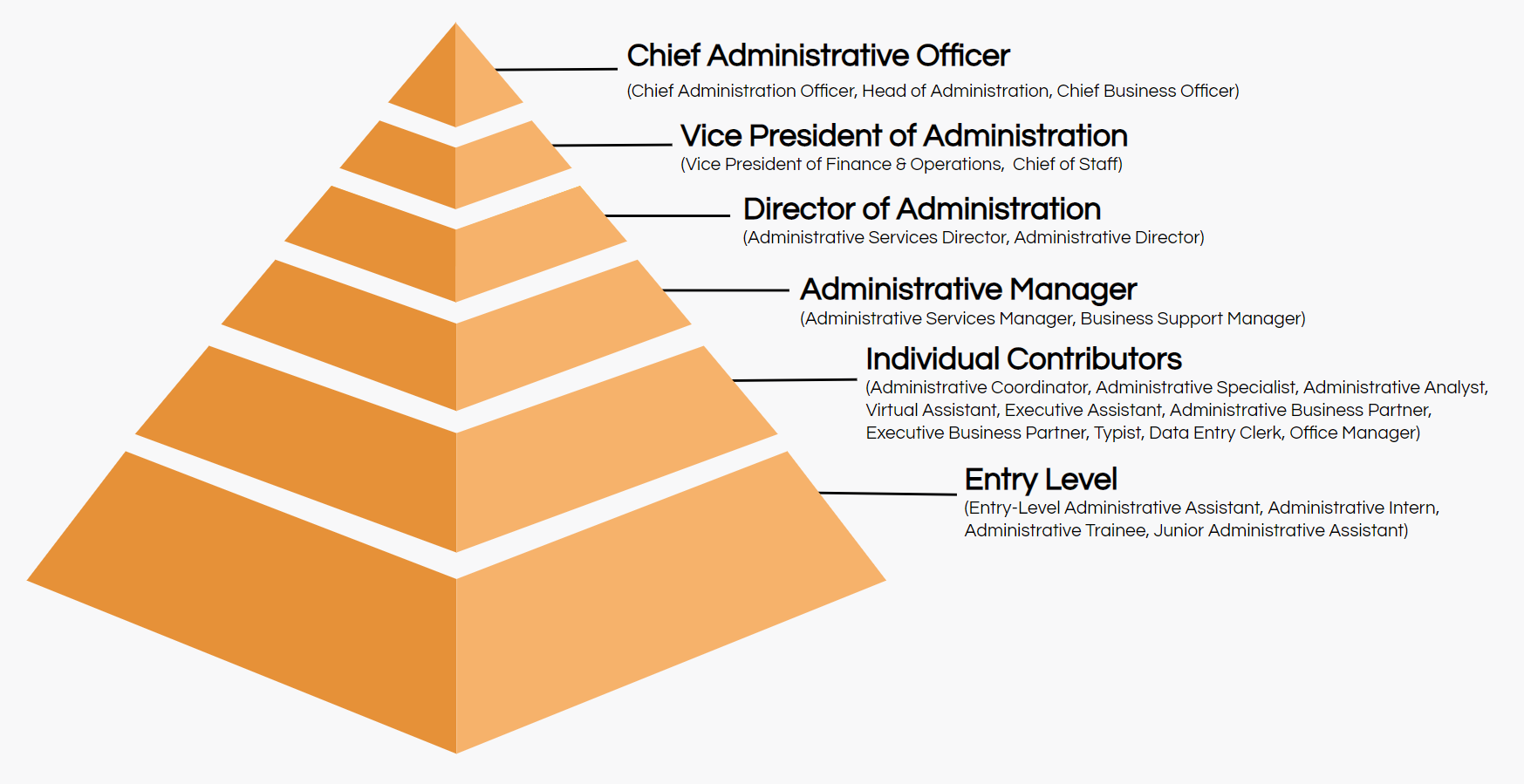 administrative job titles hierarchy