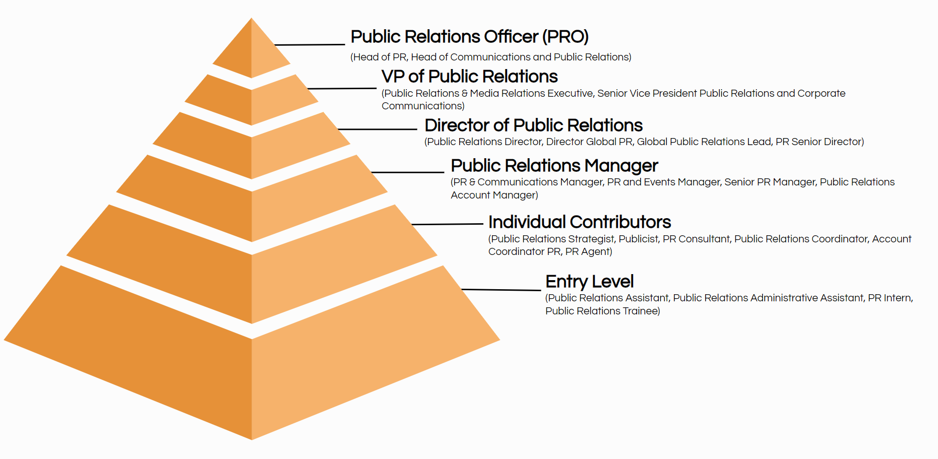 public relations job titles hierarchy