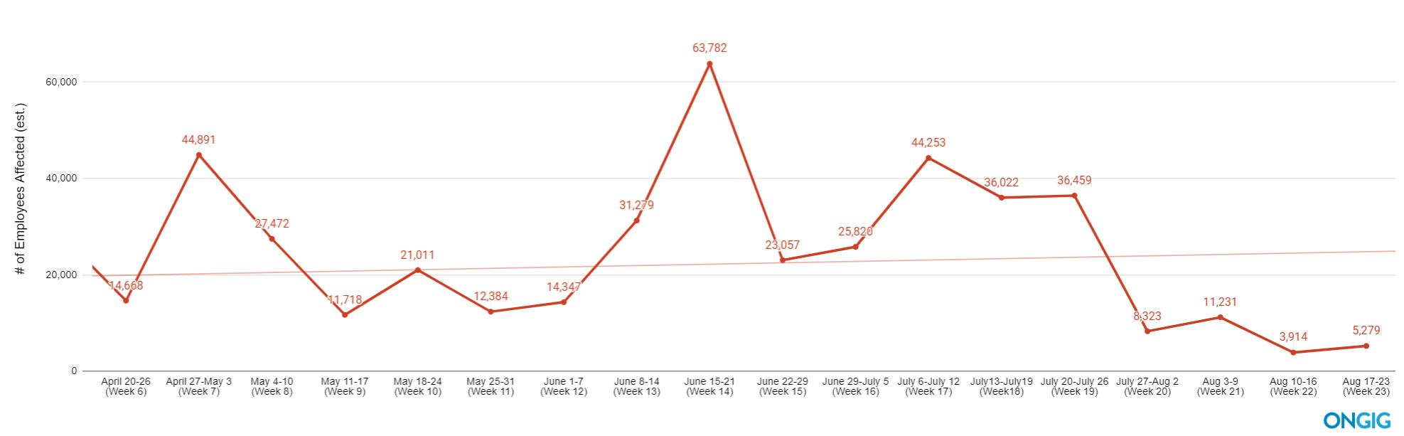 covid layoffs trendline aug 23 update