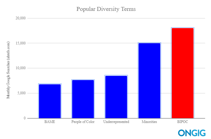 most searched diversity terms