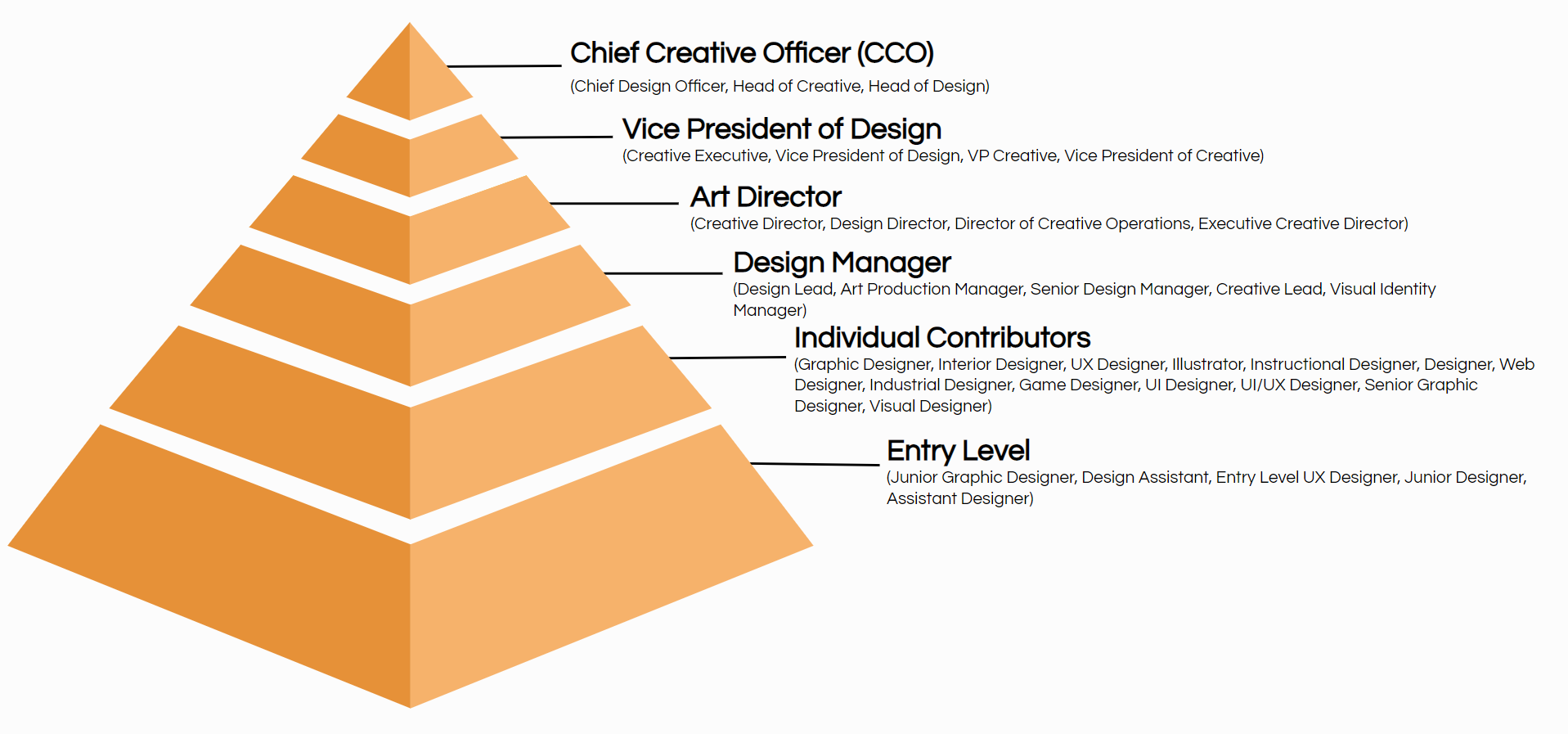 design job title hierarchy