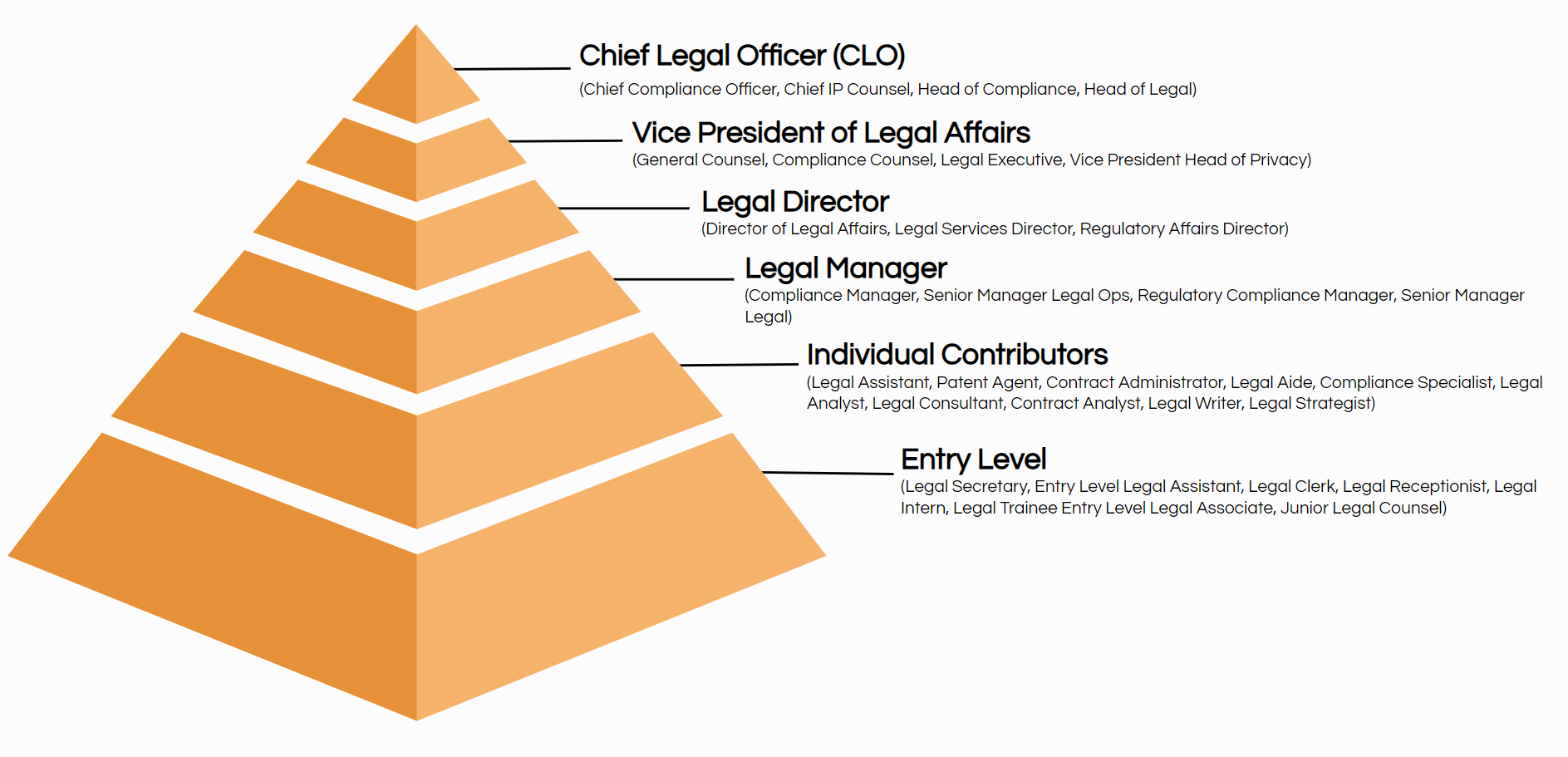 legal job title hierarchy