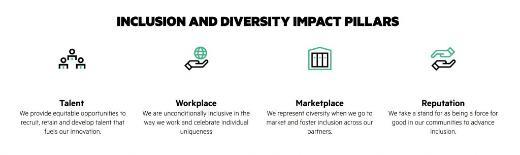 Hewlett Packard Enterprise Diversity and Inclusion