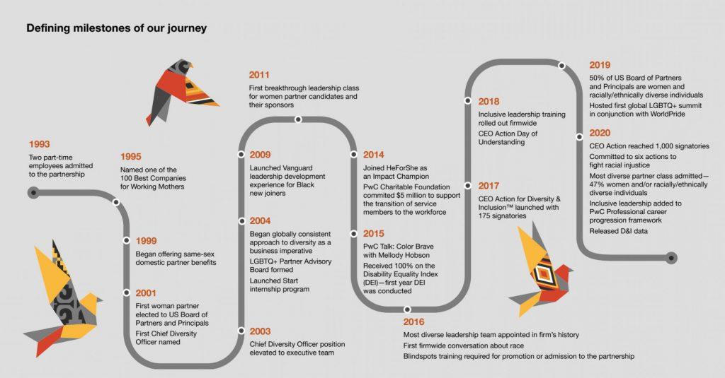 pwc diversity report timeline