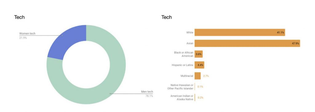 uber diversity report tech data