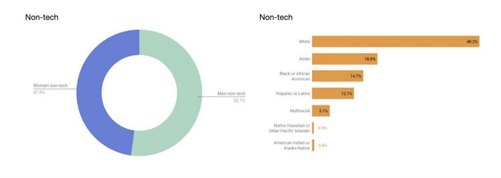 uber diversity report non tech data