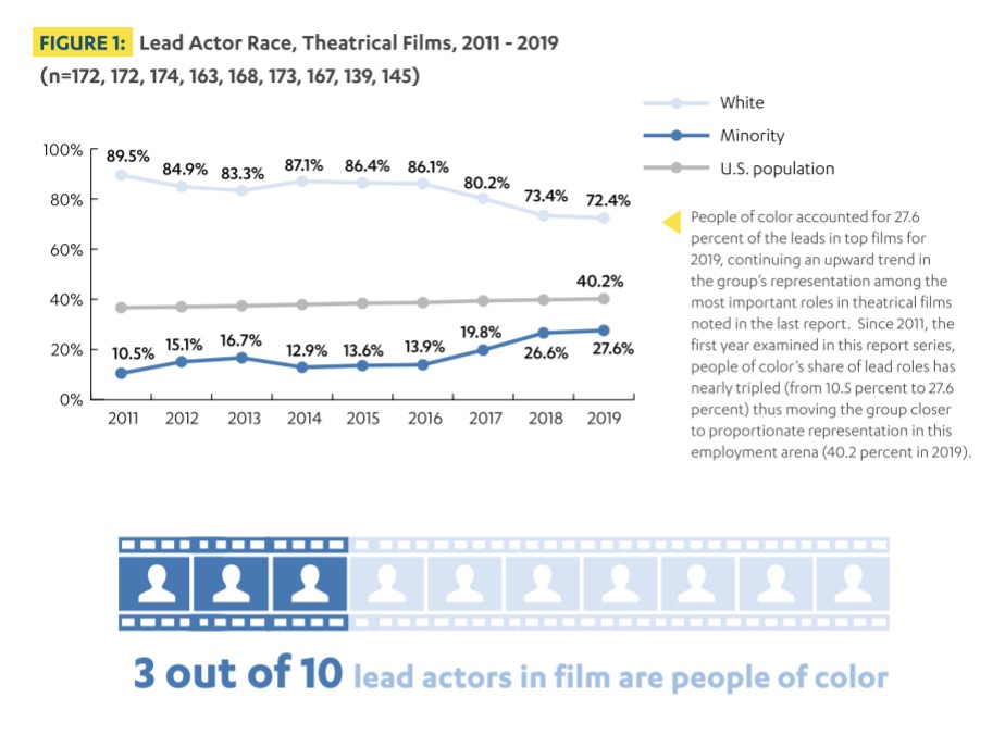 hollywood people of color lead roles