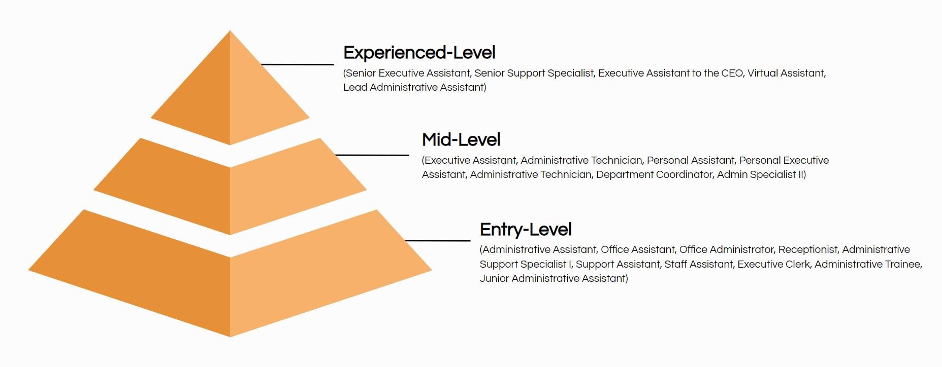 executive assistant job title hierarchy