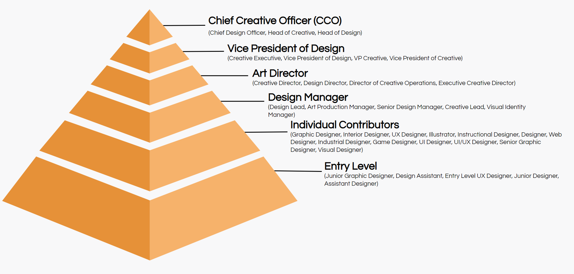 design job titles hierarchy