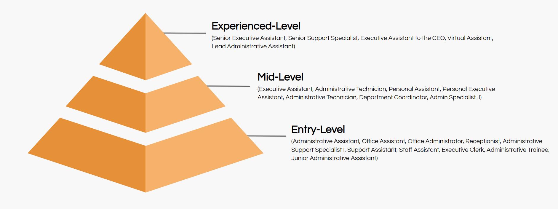 executive assistant job titles hierarchy
