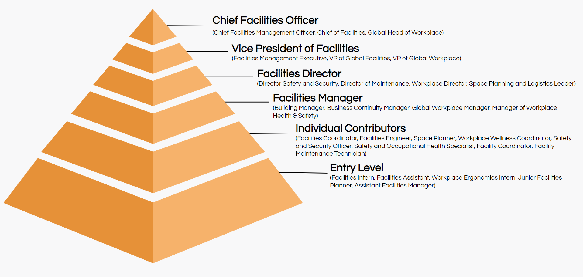 facilities job titles hierarchy