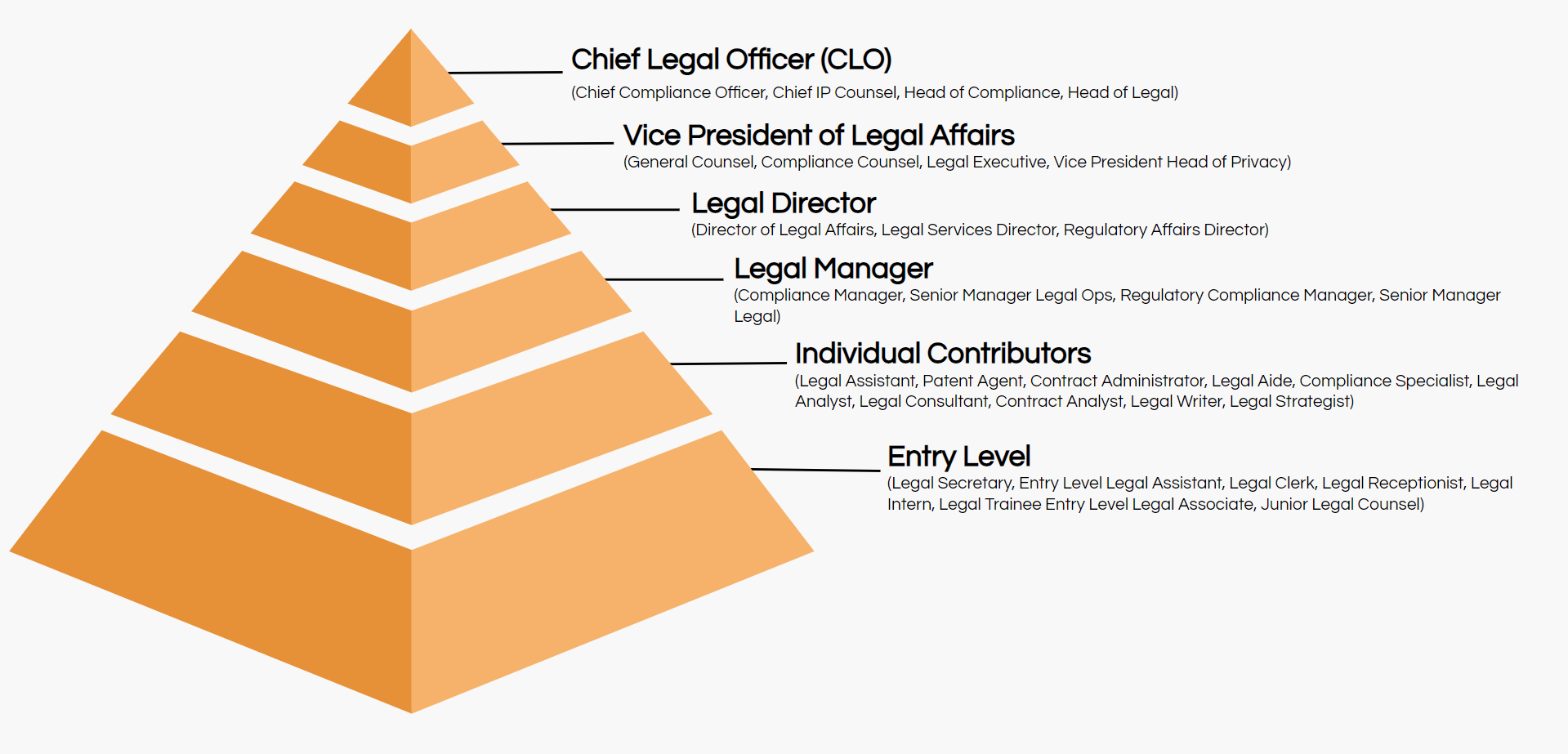legal job titles hierarchy