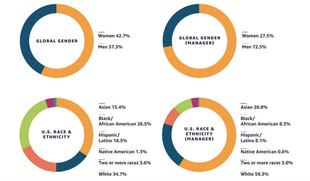 amazon_diversity_report