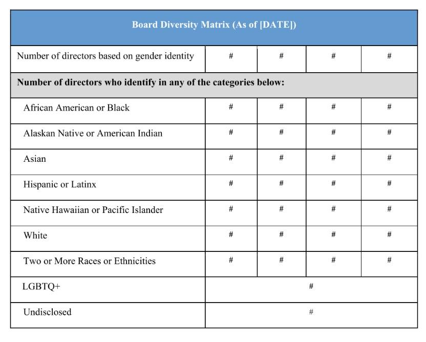 board of directors diversity matrix