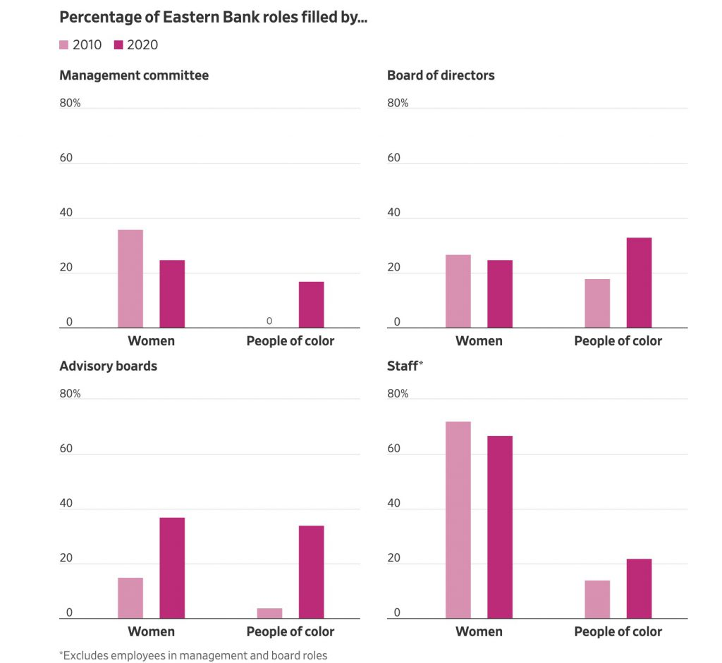 eastern_bank_diversity_and_inclusion_statistics