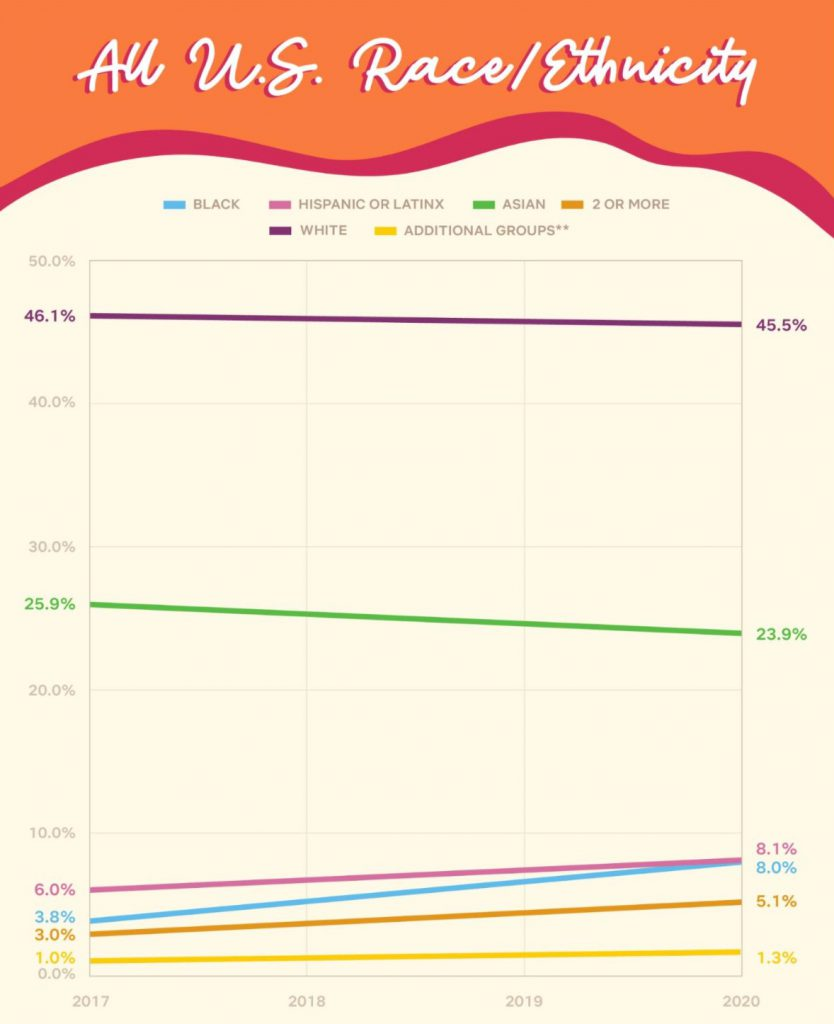 netflix_inclusion_statistics