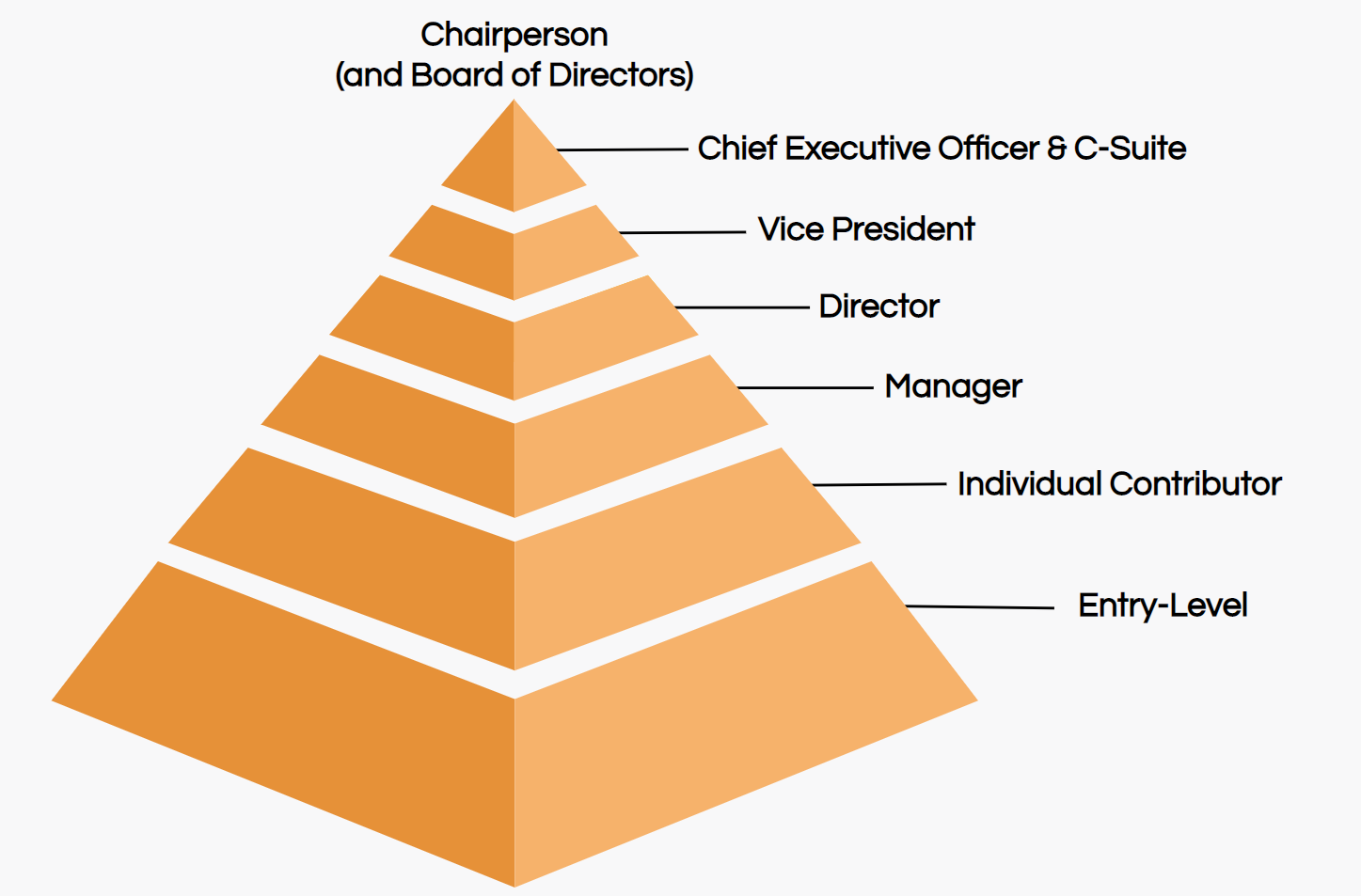 Job Titles The Definitive Guide   Ongig
