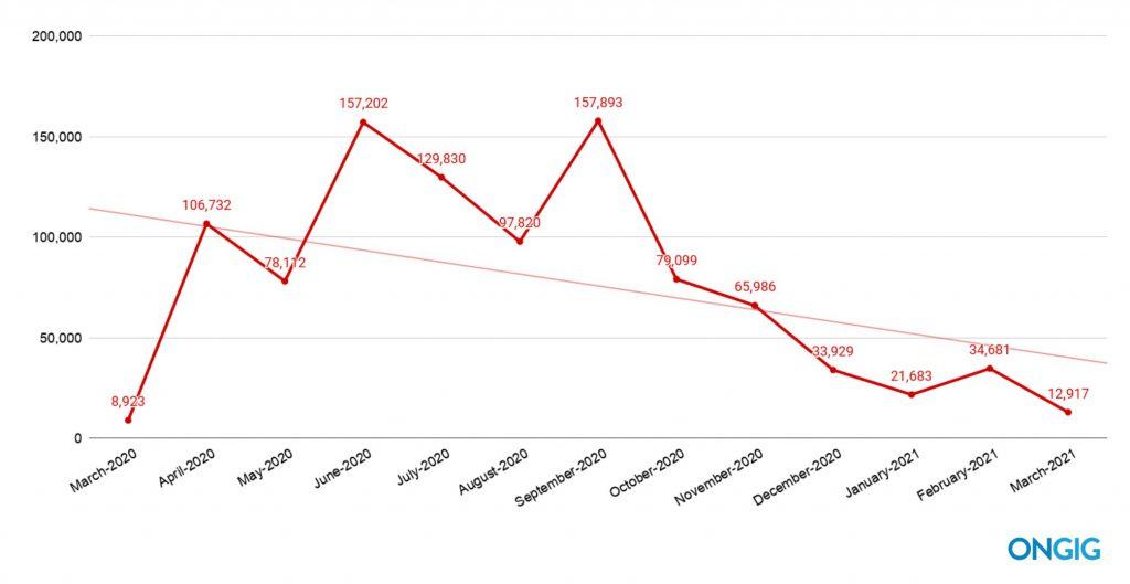 March 2021 COVID layoffs trendline | Ongig