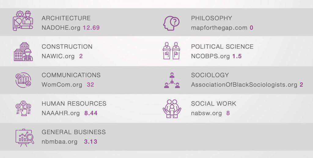 diversity recruitment websites niche industries | JobElephant and Ongig