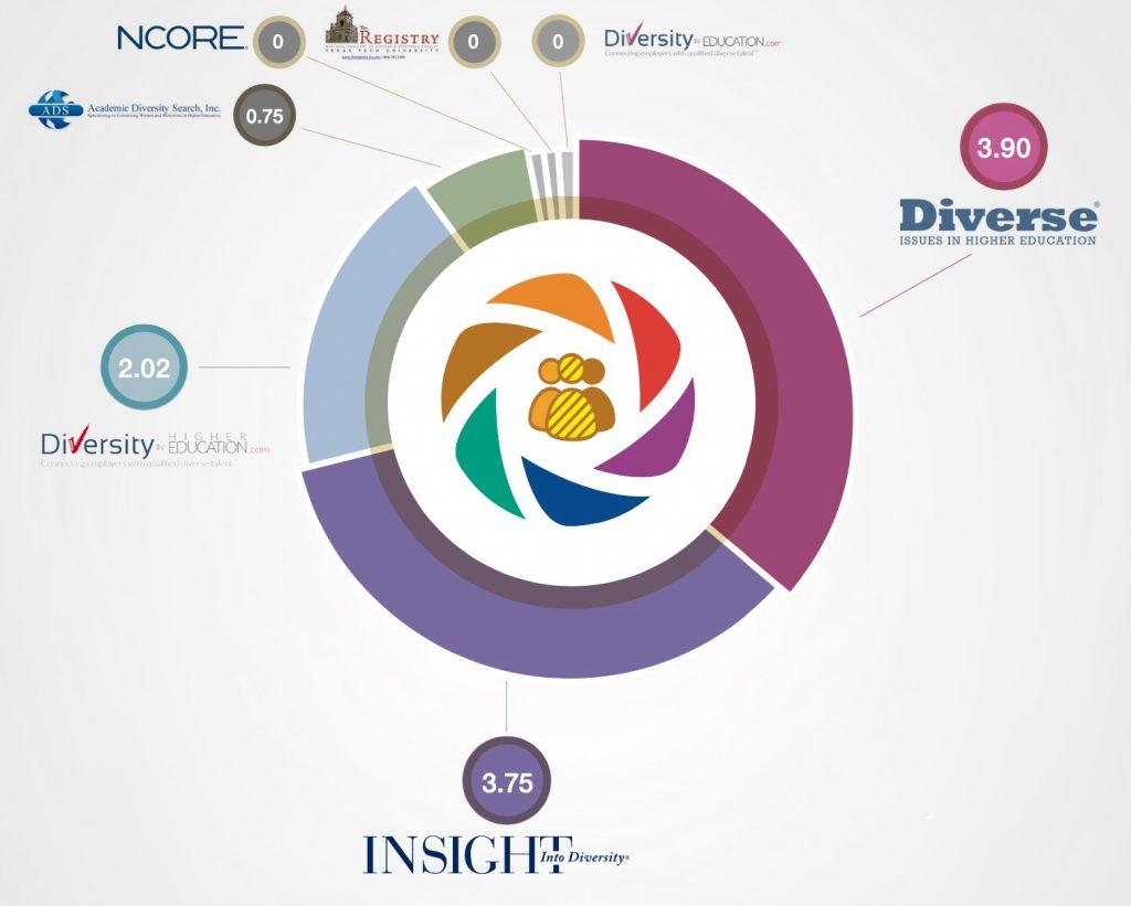 diversity recruitment website higher education