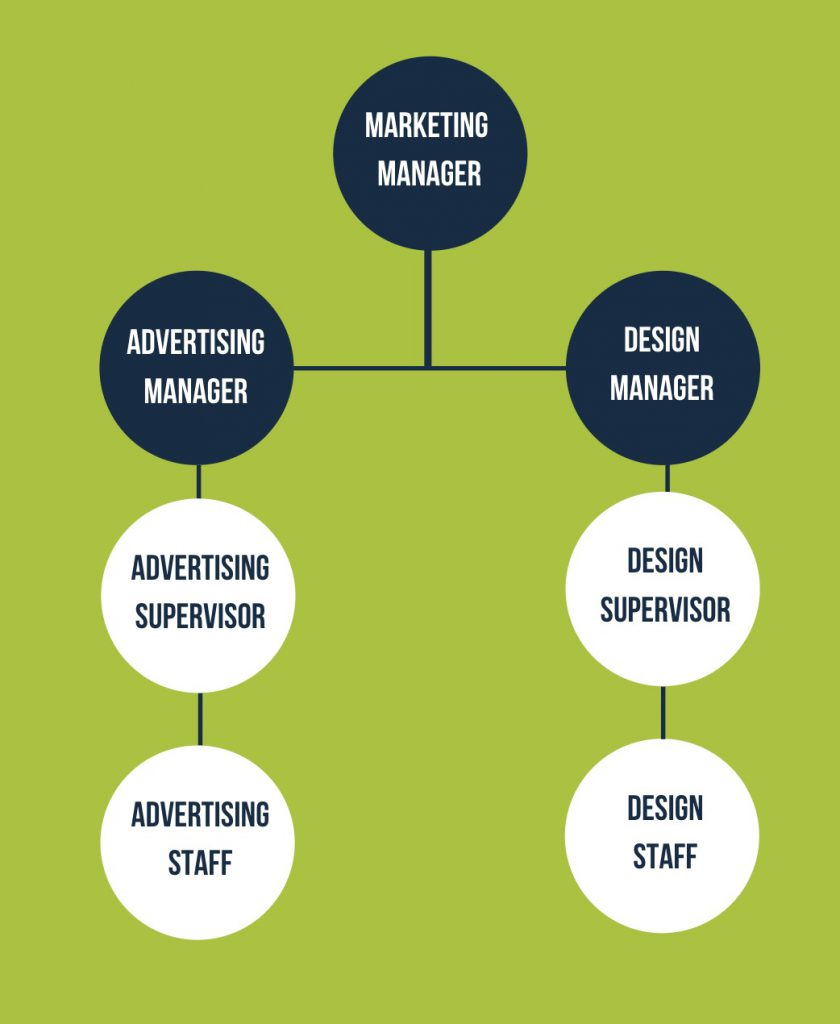 supervisor vs manager hierarchy example