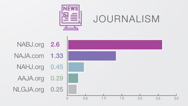 diversity recruitment advertising journalism