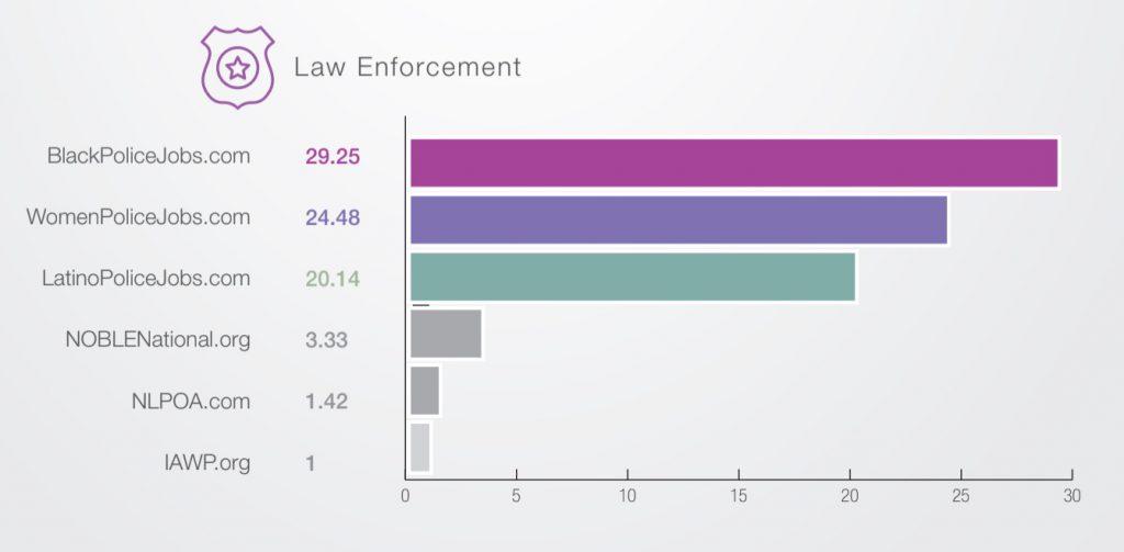 diversity recruitment advertising  law enforcement