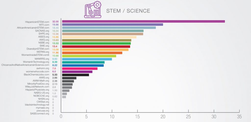 diversity recruitment advertising STEM