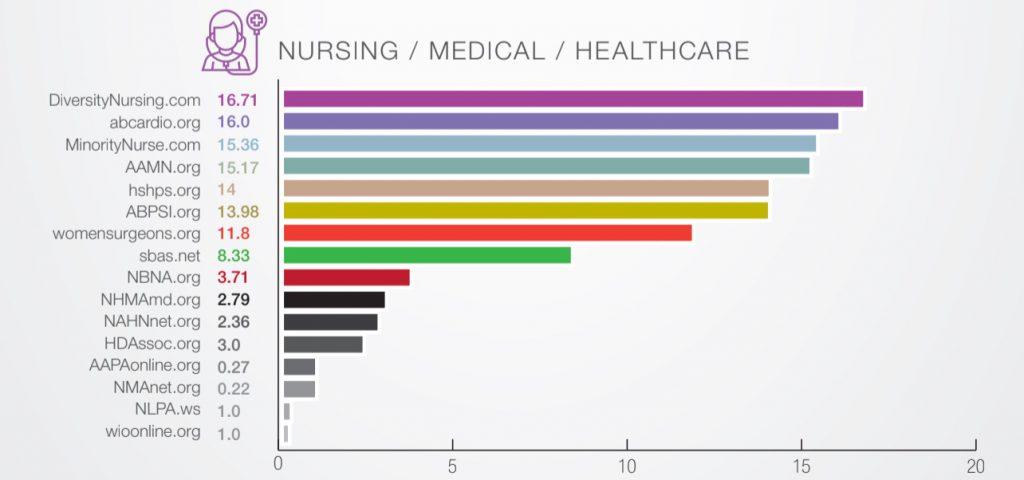 diversity recruitment advertising nursing